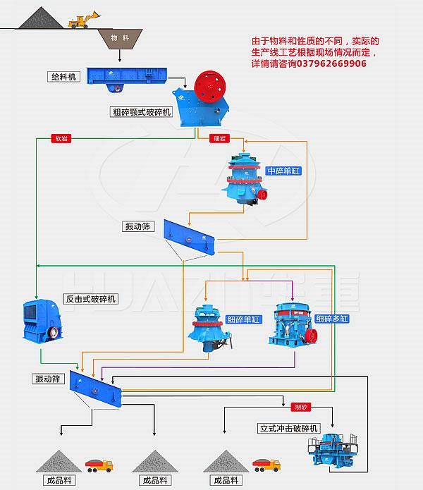 366.net亚洲必赢重工破碎机-水利水电用砂石骨料生产线流程图