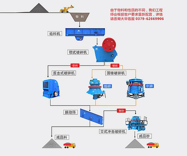 366.net亚洲必赢重工破碎机-高速公路应用领域-砂石骨料生产线流程图