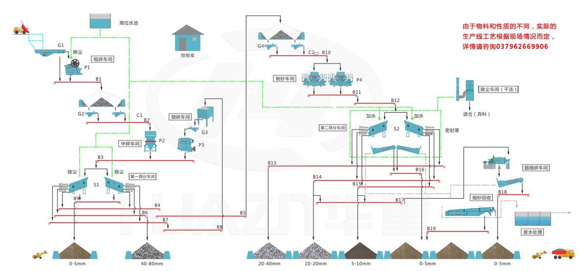 新澳门葡京官网破碎机-人工砂石生产工艺流程图