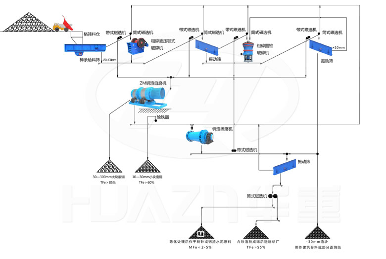 366.net亚洲必赢重工破碎机-干法钢渣综合回收利用-生产工艺流程图