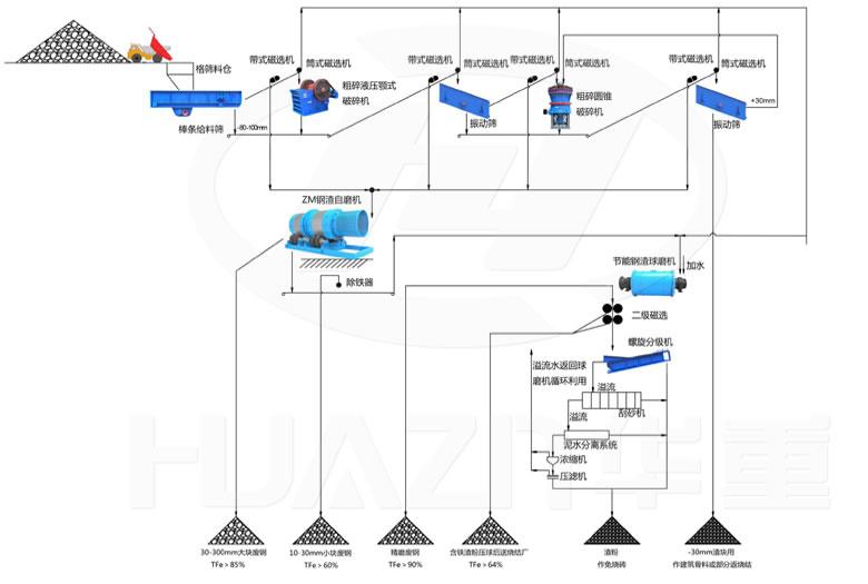 366.net亚洲必赢重工破碎机-湿法钢渣综合回收利用-生产工艺流程图