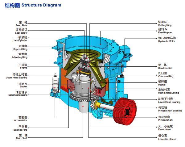 HPY系列多缸液压圆锥破碎机结构图-大华重工