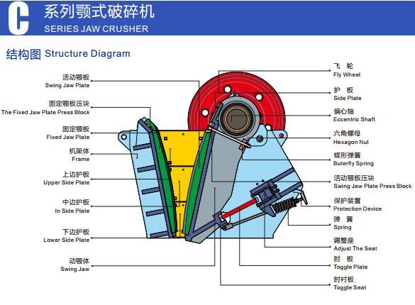 C系列颚式破碎机结构图-大华重工