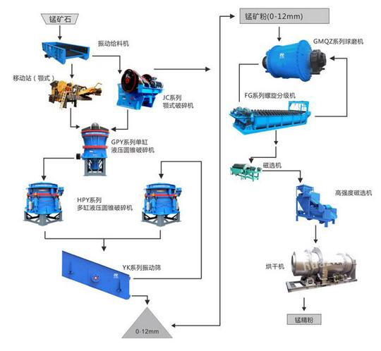 锰矿石工艺流程图