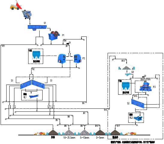 00t/h--400t/h-石灰石(白云岩)类岩石的砂石骨料生产工艺 - 流程图
