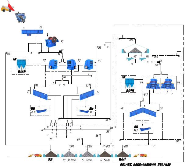 时产500-600吨石灰石/白云岩砂石骨料生产线 - 流程图