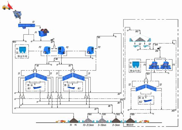 石灰石生产工艺流程