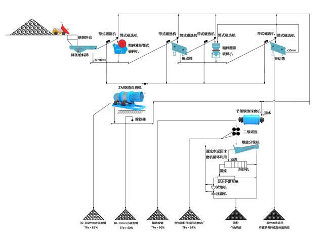 钢渣综合利用生产线设备工艺流程图(湿法)