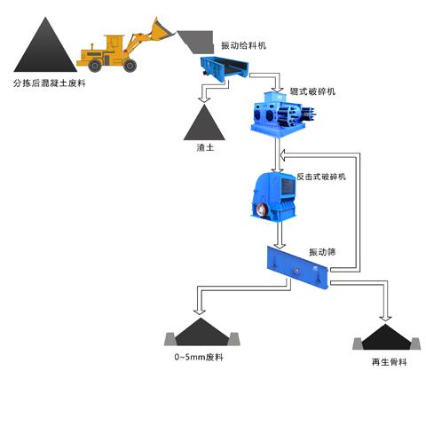 沥青废料工艺图