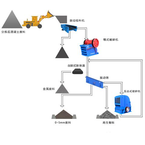 混凝土废料工艺图