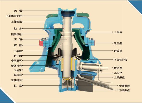 单缸液压圆锥破碎机(GPY)结构图