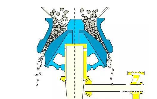 圆锥破碎机出现「闷车」和「飞车」现象的原因及解决办法
