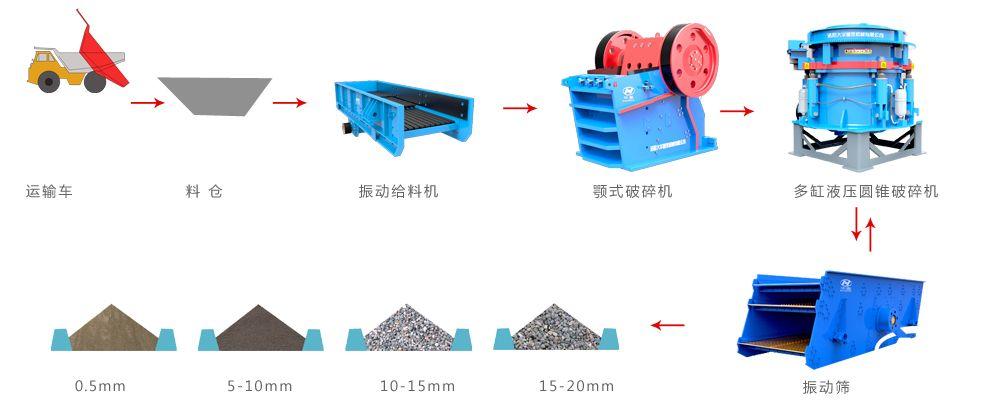 铁矿石破碎工艺流程