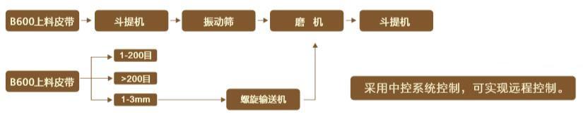 钢厂棒磨机处理石灰石工艺布置流程图