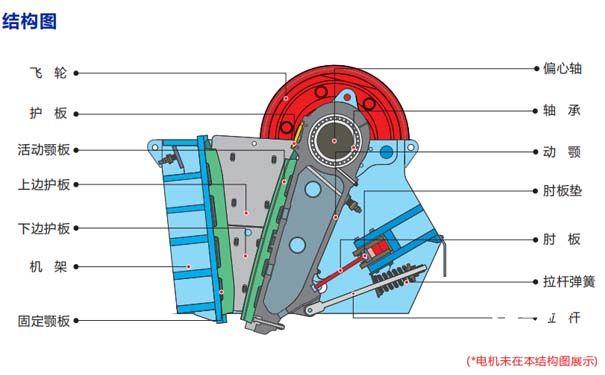 简要颚式破碎机的结构特点及怎么提高工作效率