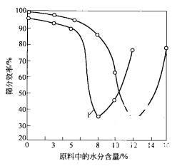 振动筛工作时对物料要求和性能分析