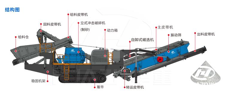 CMC系列履带式移动立式冲击破碎站(制砂机)结构图