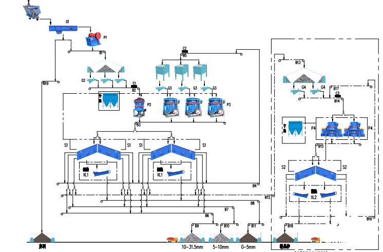 制砂机生产线配置方案